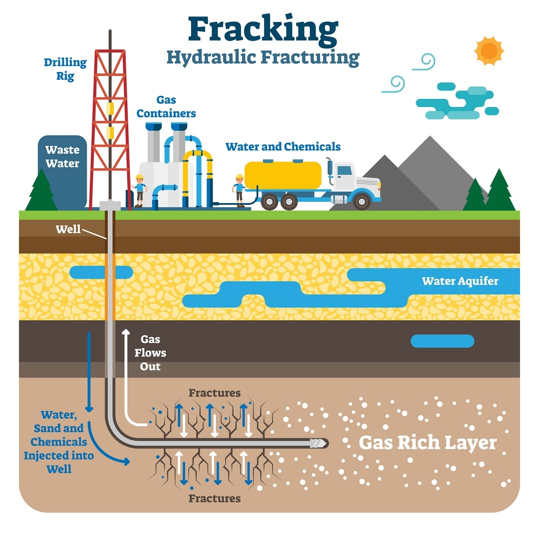 Fracking: Cutting-Edge Technology or the Environment's Death Wish?