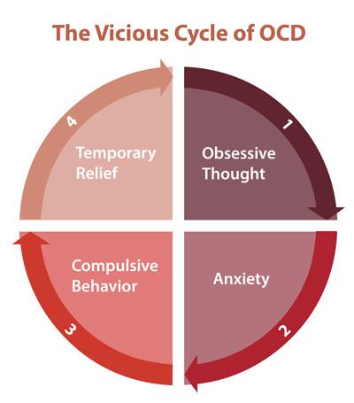 Obsessive-Compulsive Disorder (OCD) - HelpGuide.org