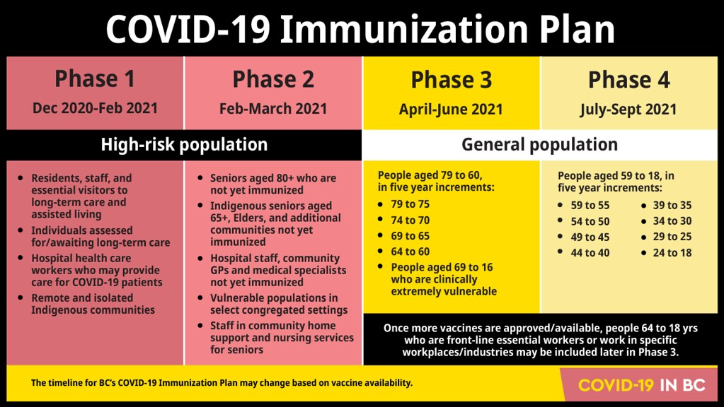 COVID-19 Immunization Plan