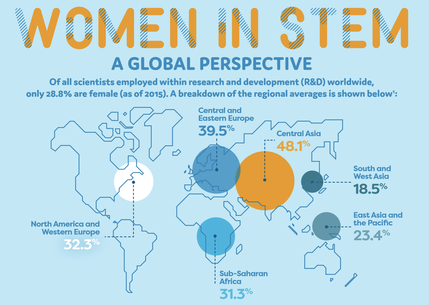 STEM fields are male-dominated with all continents having <50% Women partake in STEM research and development.