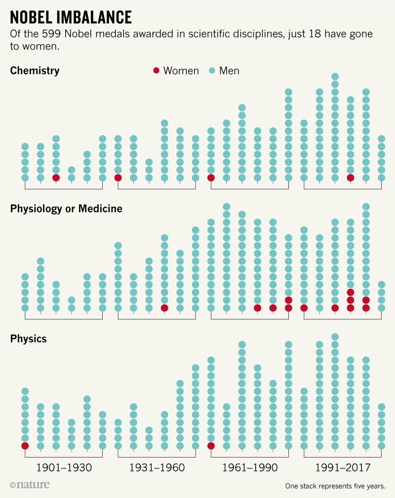 Number of men and women awarded Nobel Prizes in STEM disciplines.